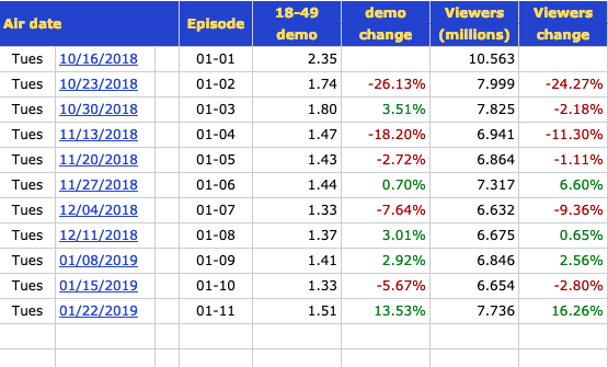 the conners season one ratings