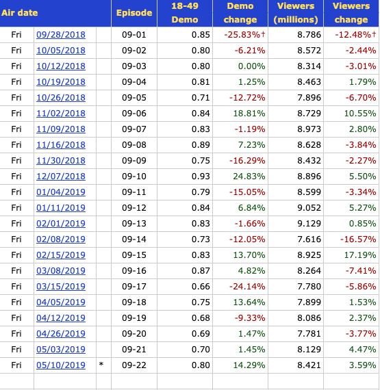TV ratings for Blue Bloods season 9