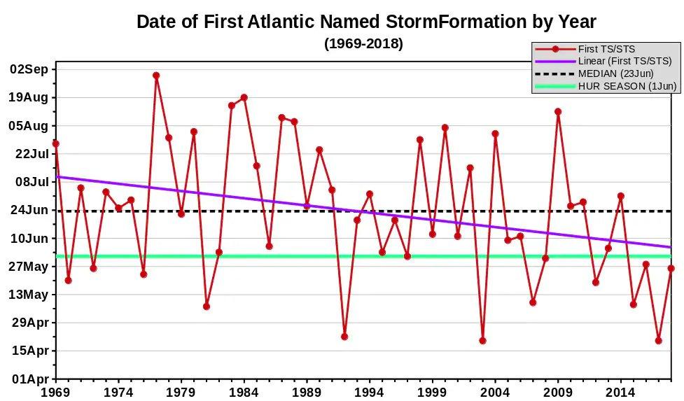 preseason storms graph