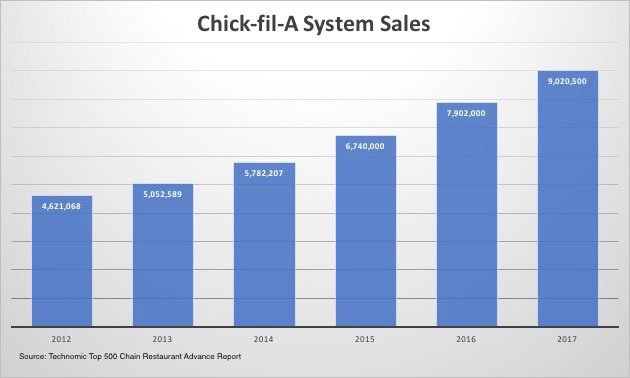 Chick-fil-A sales growth from 2012 to 2017