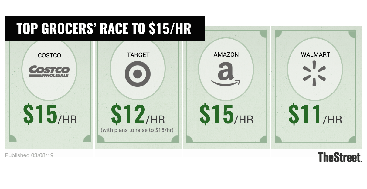 Comparing minimum wages in retailers