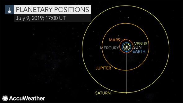 Saturn opposition chart