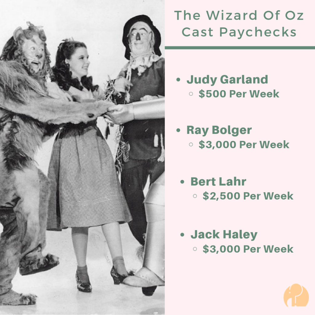 Wizard Of Oz Actor's Weekly Paychecks Listed