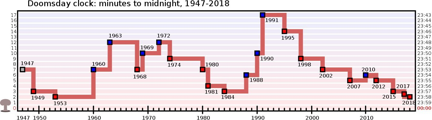 doomsday clock chart over the years