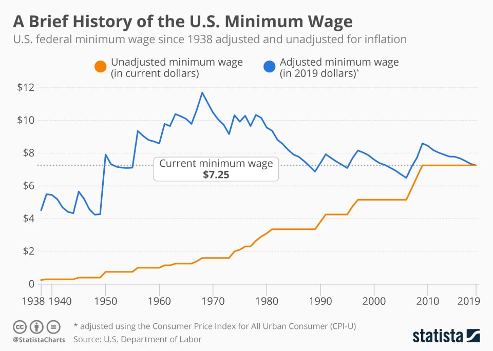People Share How Much Minimum Wage Was When They First Started Working