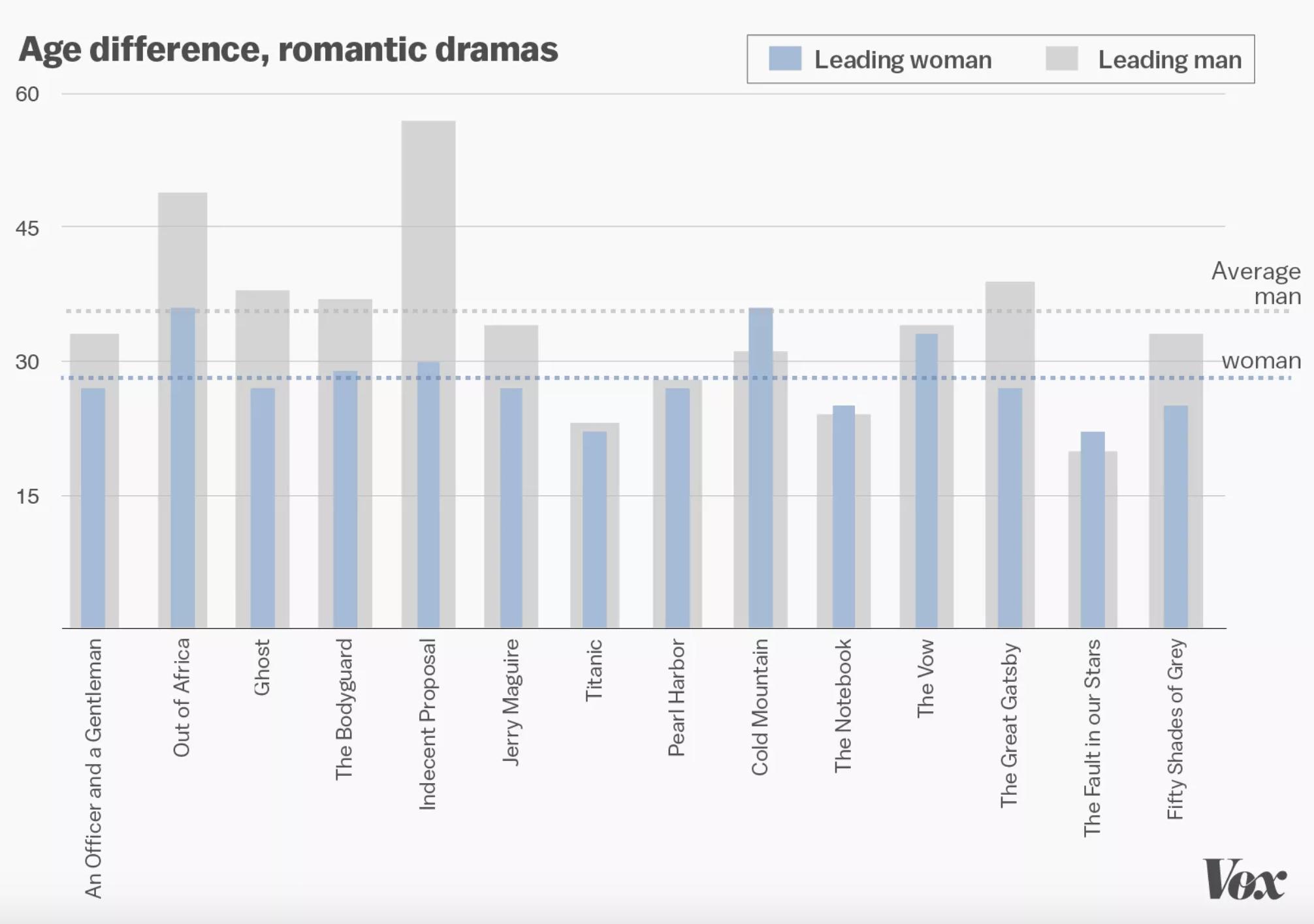 study explores women over 50 in film