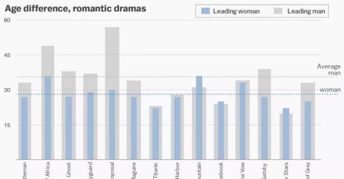 women over 50 in film study
