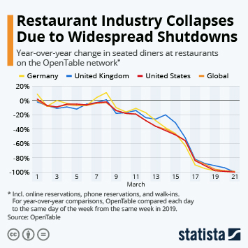 Half Of Americans Report Favorite Restaurants Closed Due To Pandemic